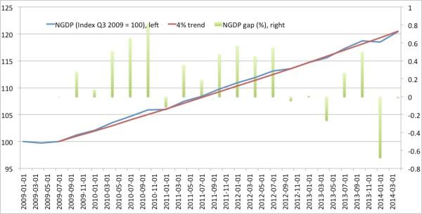US NGDP 4 pct trend