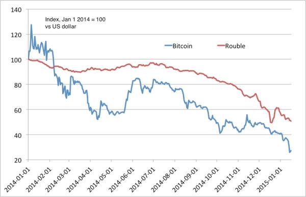 RUB Bitcoin