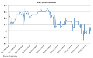 NGDP prediction market Hypermind