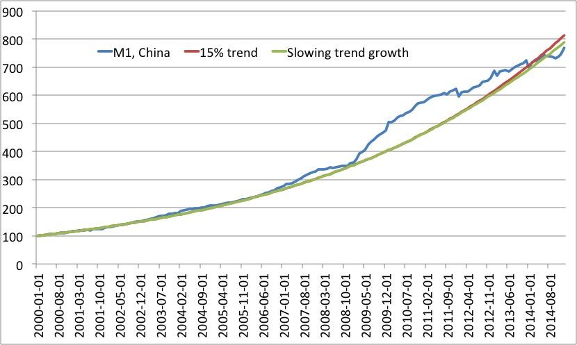 China M1 gap May 2015