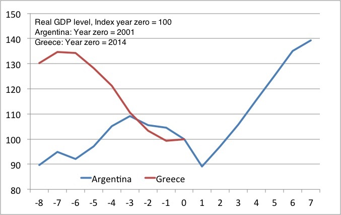 Argentina Greece RGDP