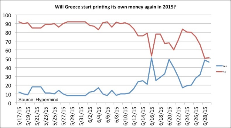 Grexit probability