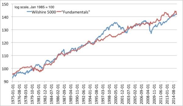 Wilshire fundamentals 19752015