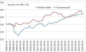 Wilshire fundamentals 20082015