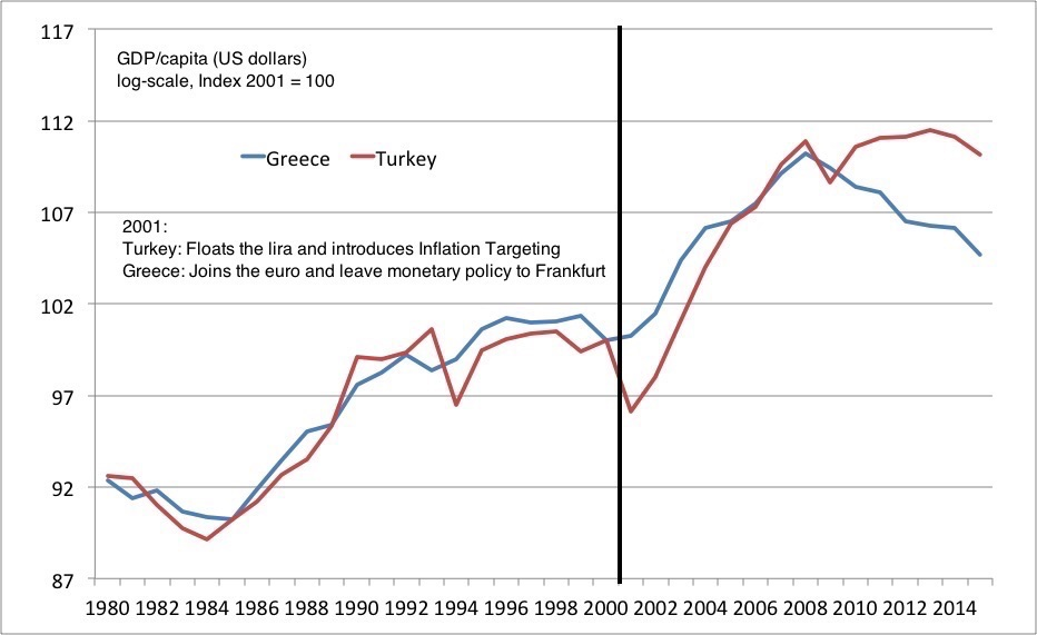 Greece Turkey GDPcapUSD