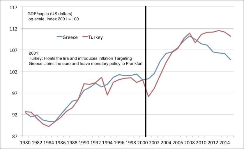 Greece Turkey GDPcapUSD