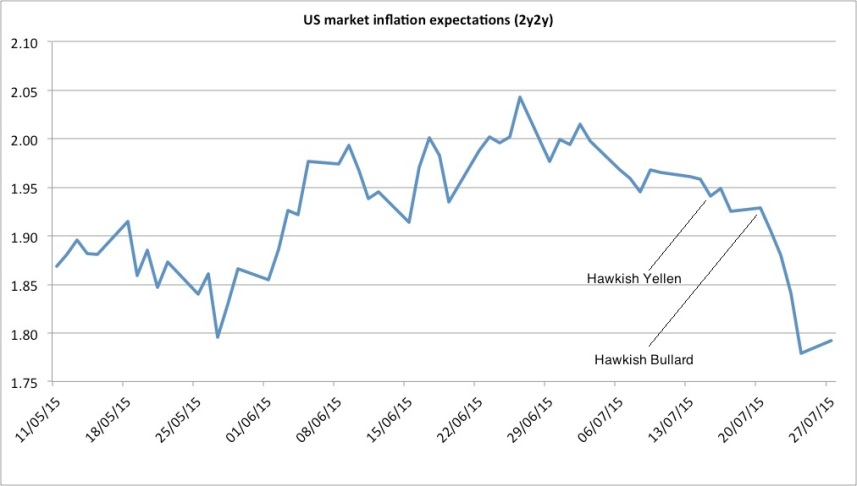 inflation expectations 2y2y