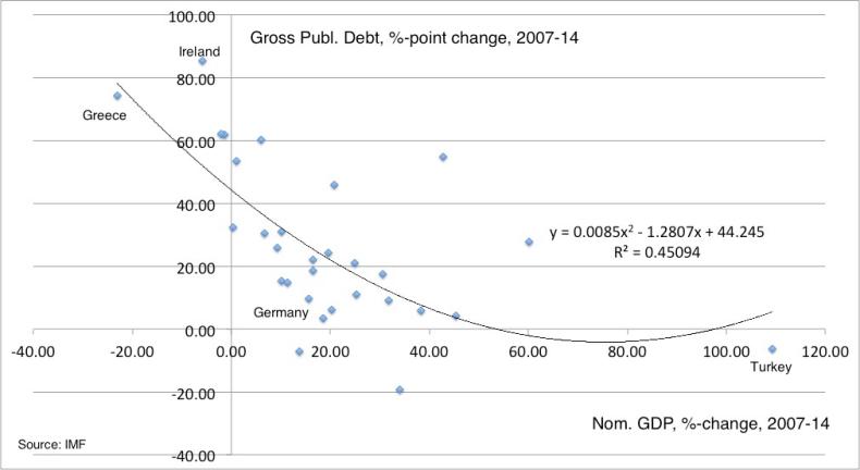 NGDP debt