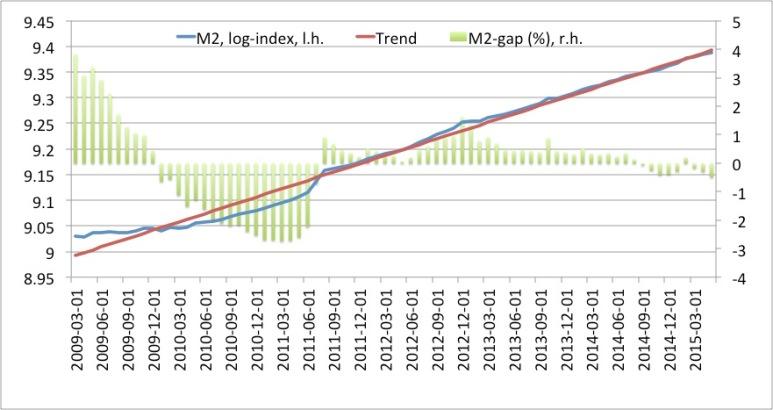 M2 gap US