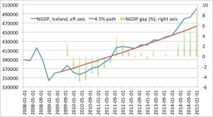 NGDP gap Iceland