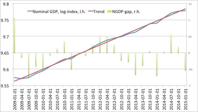 NGDP gap