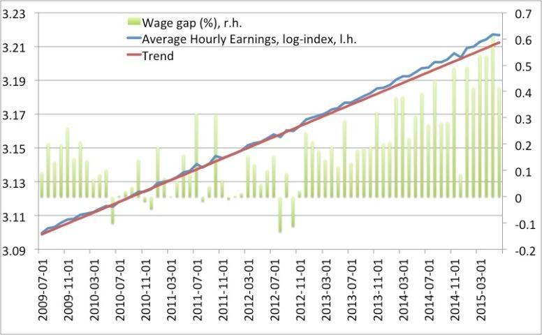 wage gap