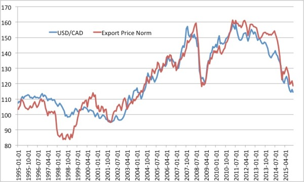CAD Export Price Norm