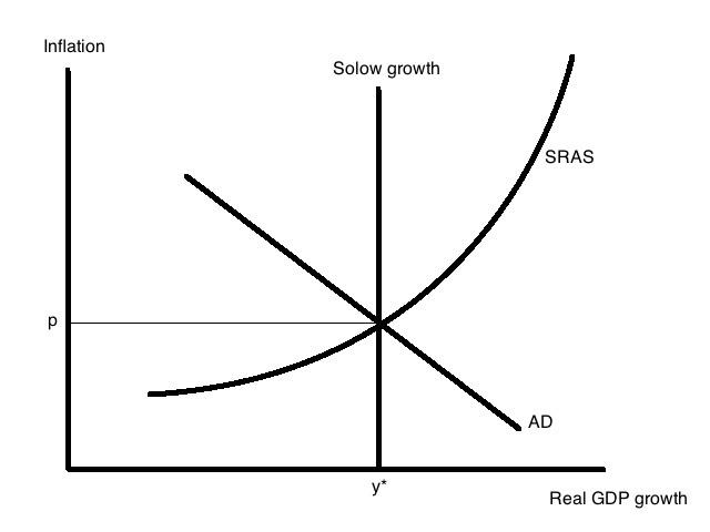 ASAD framework