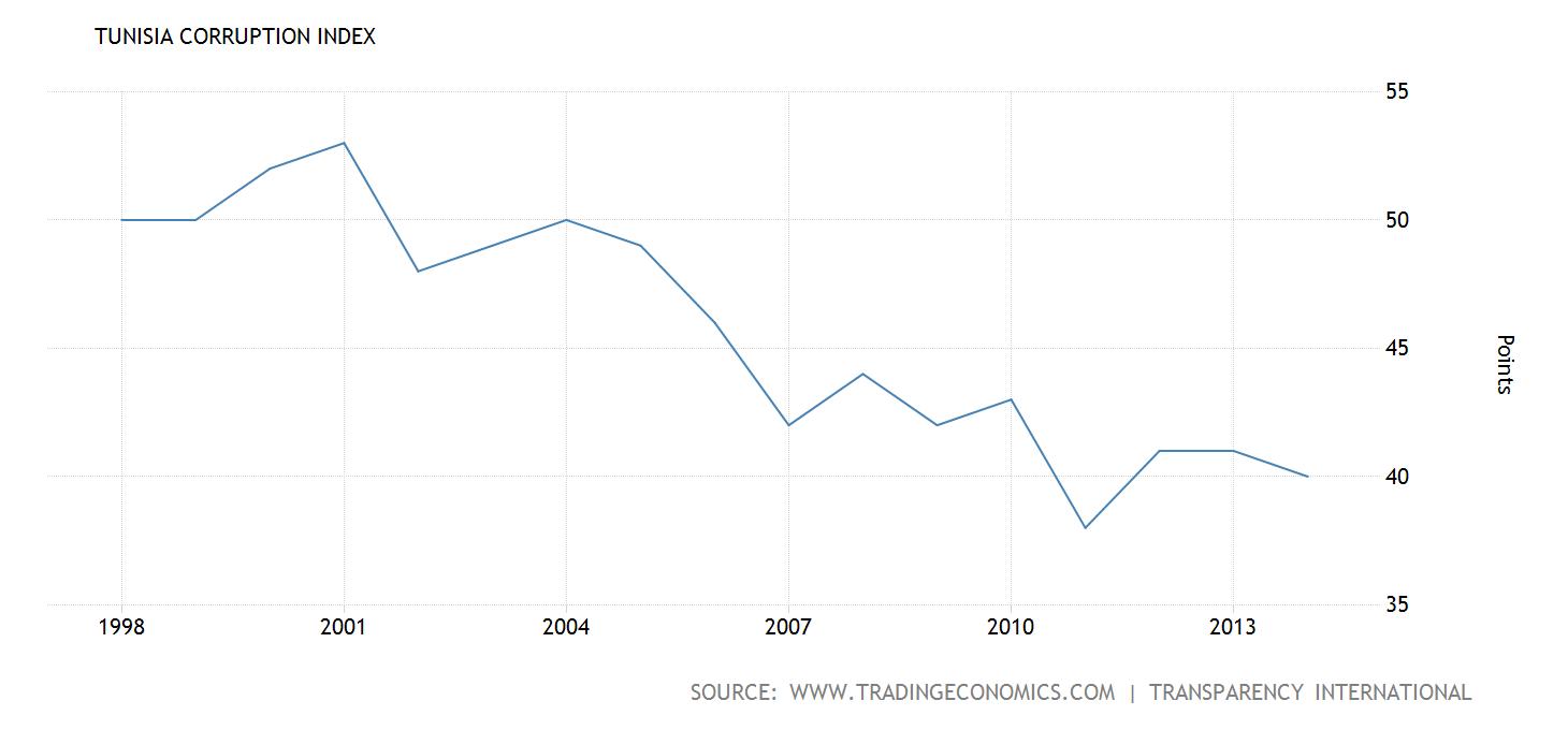 tunisia-corruption-index@2x