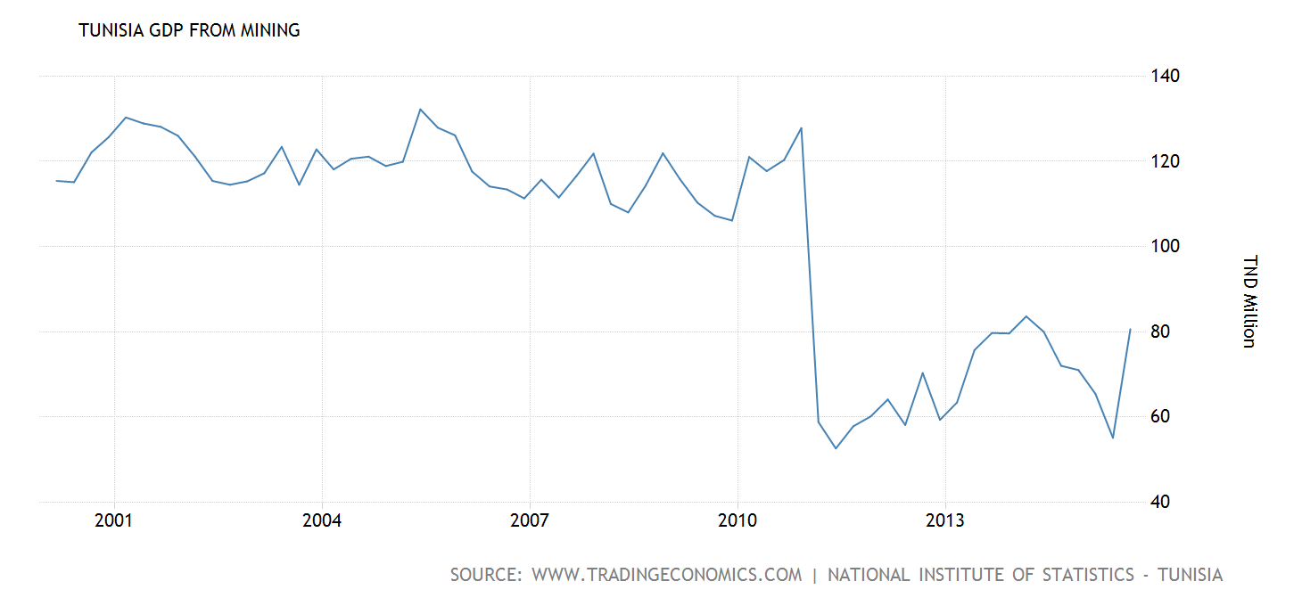tunisia-gdp-from-mining