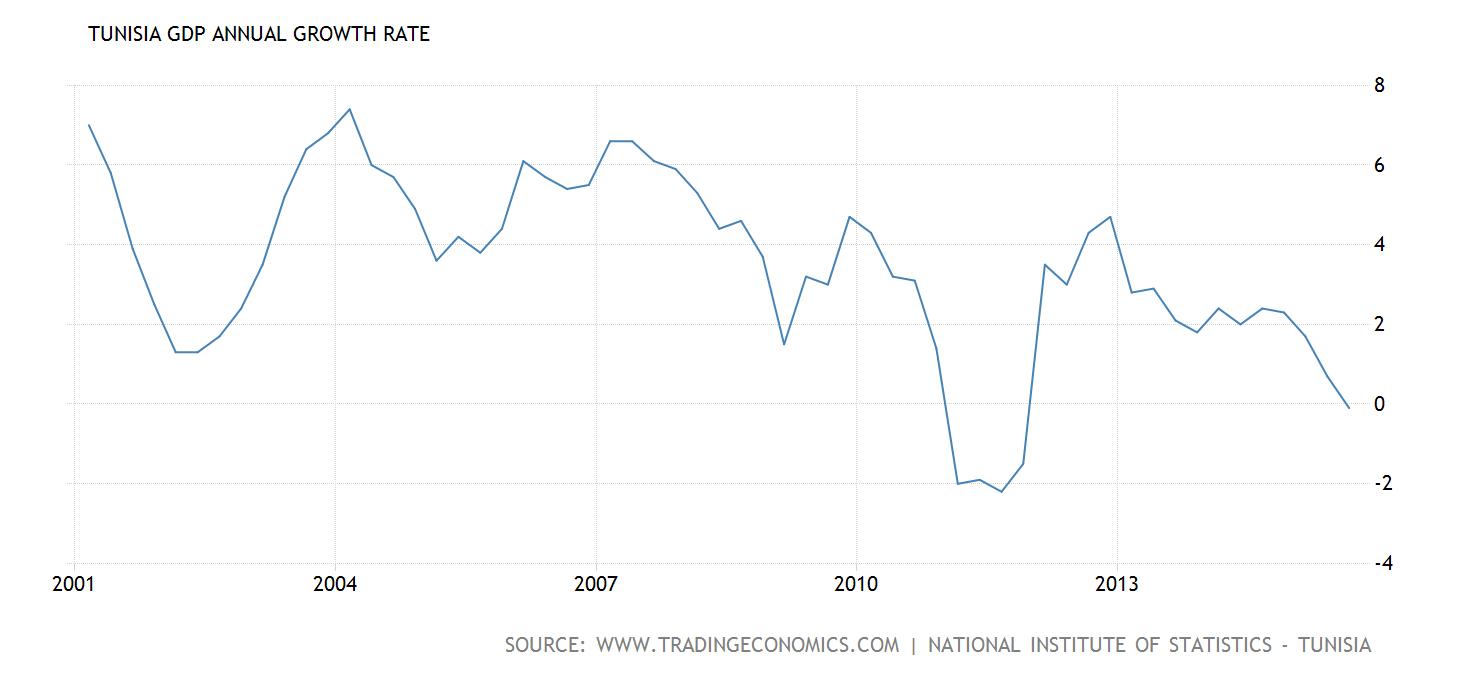 tunisia-gdp-growth