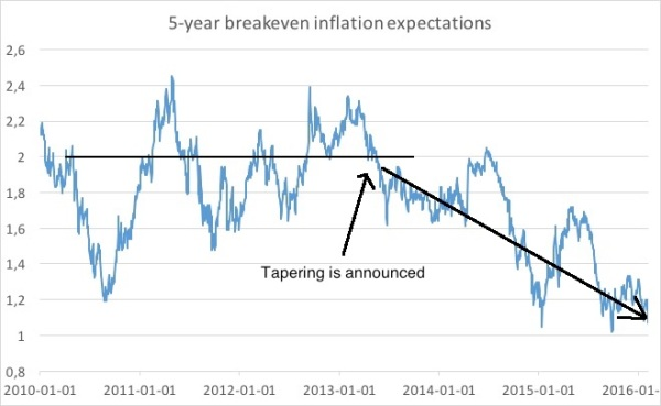 5y BE inflation expectations