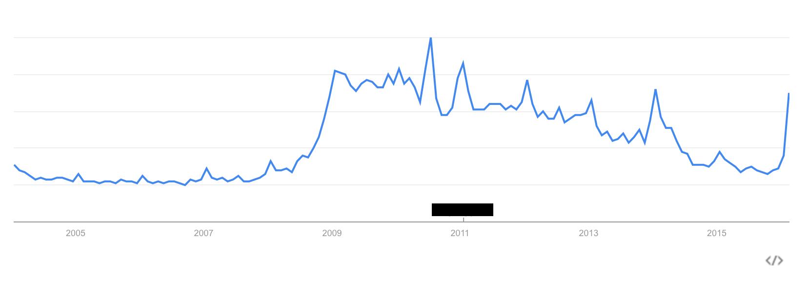 Unemployment Google trends