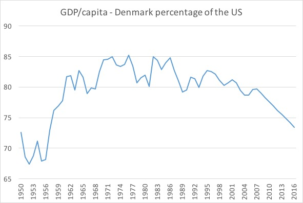 US Denmark GDP per capita
