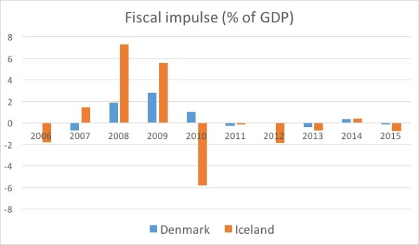 Fiscal impulse