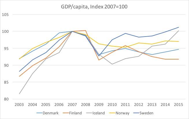 Nordic 5 RGDP