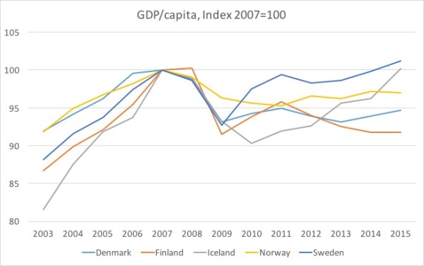 Nordic 5 RGDP