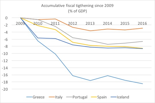 Fiscal tightening PIGS Iceland