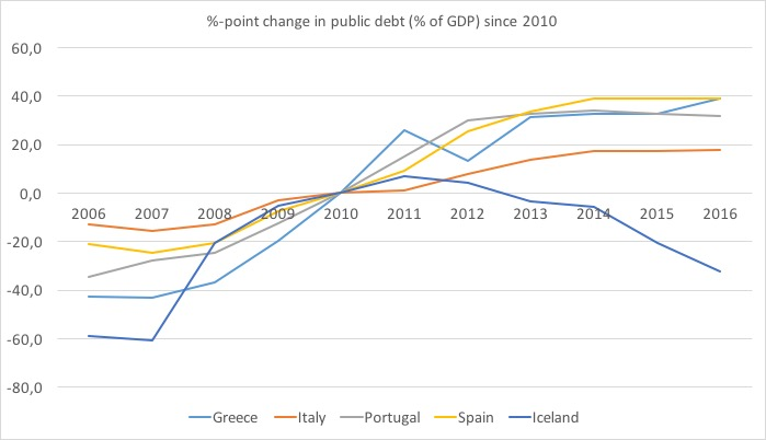 Public debt PIGS Iceland