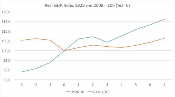 Real GDP Denmark 1930s and now