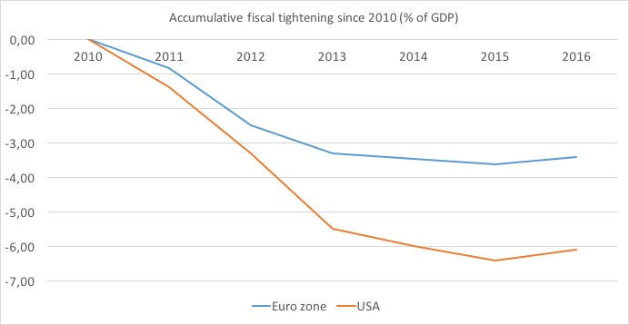 fiscal tightening US EZ