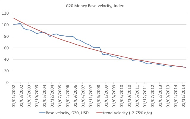 G20 base velocity