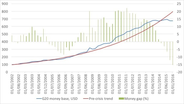 G20 money base gap.jpg