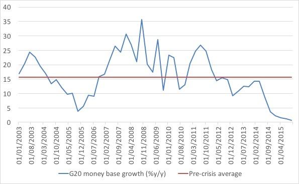 G20 money base growth.jpg