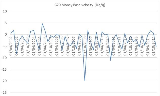 G20 velocity quarterly growth