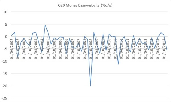 G20 velocity quarterly growth