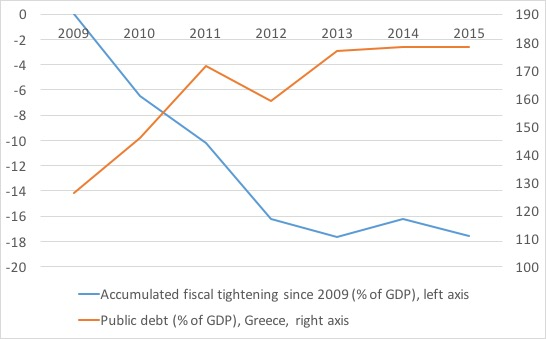 Greece debt and fiscal policy