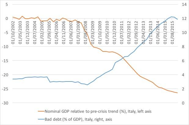 Bad debt NGDP Italy.jpg