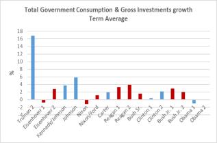 gov-spending