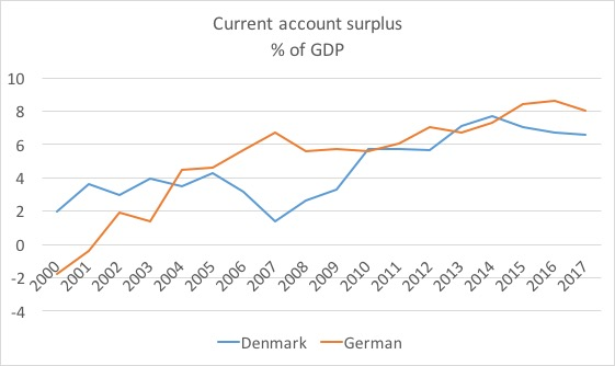CA surplus Denmark Germany.jpg