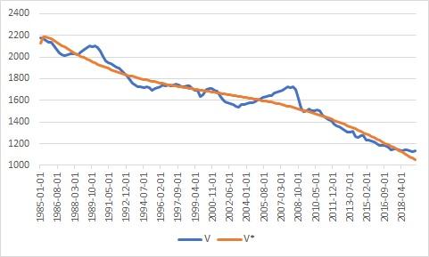 Velocity trend.jpg