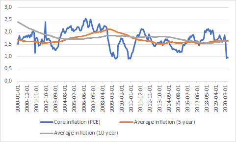 Average inflation target
